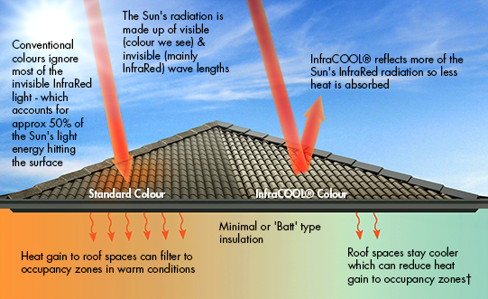 Heat Reflective Roof Paint Southwest Roofing